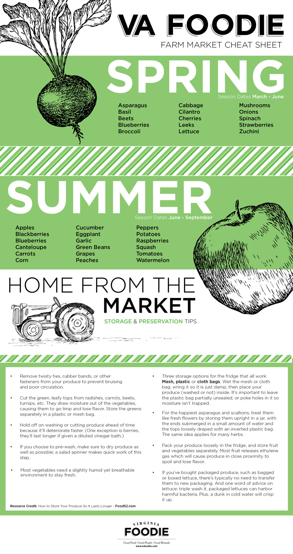 Virginia Farmers Market Cheat Sheet