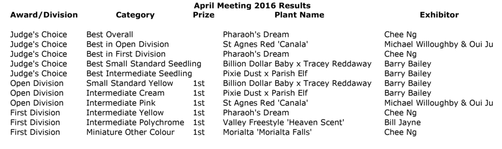 April Meeting 2016 Results.jpg