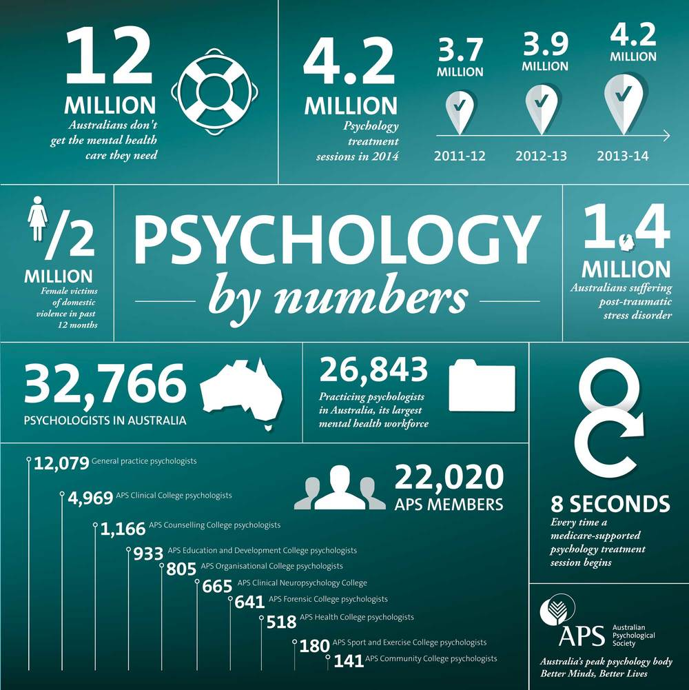 There are are number of ways you can access a psychologist
