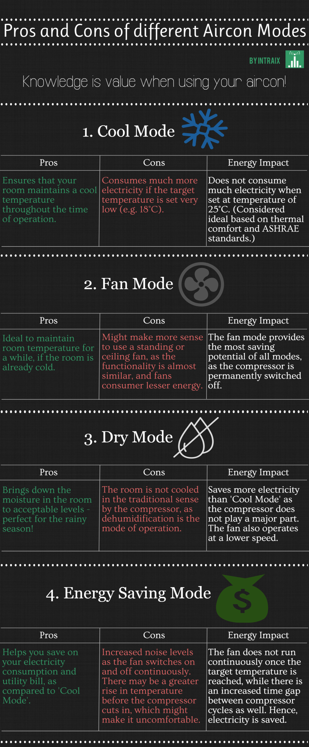 Pros and cons of aircon modes