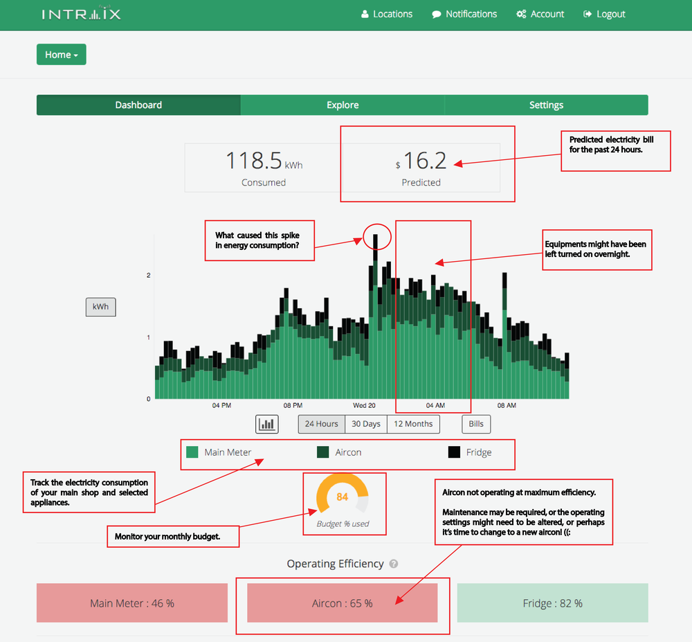 Energy data from the intraix shield web portal.