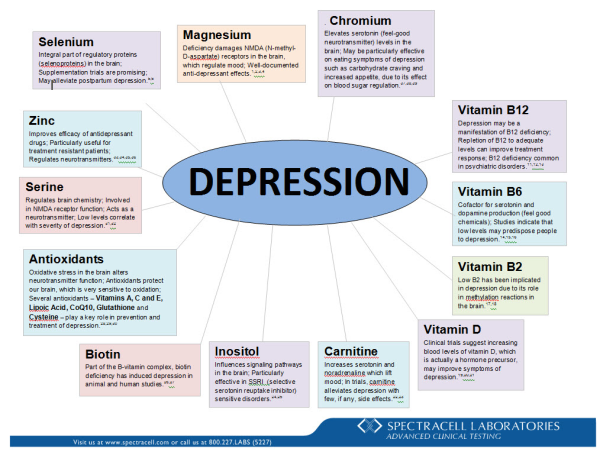 depression brochure