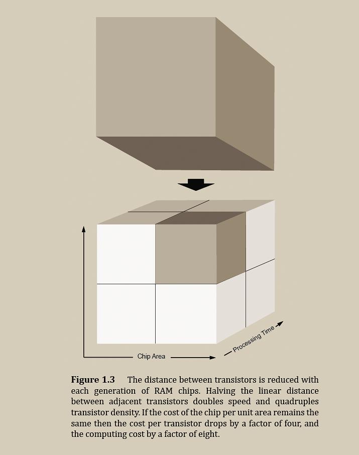 3-dimensional Graph