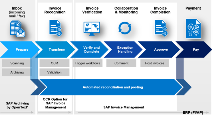 SAP Invoice Management Avelon Be - Invoice management meaning