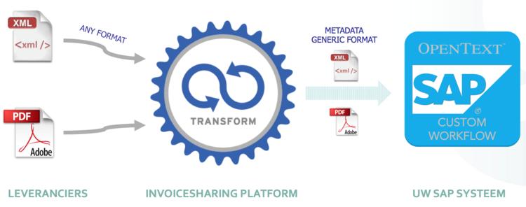 Invoice sharing platform.png