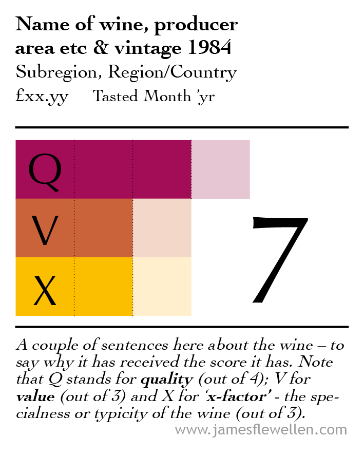 An example of the graphic developed for Q-VeX wine scoring. The points are indicated with the bar graphs. General information about the wine, when it was tasted and typical retail price at time of tasting is included. Finally, a couple of sentences explaining why the wine received its score are included at the bottom.
