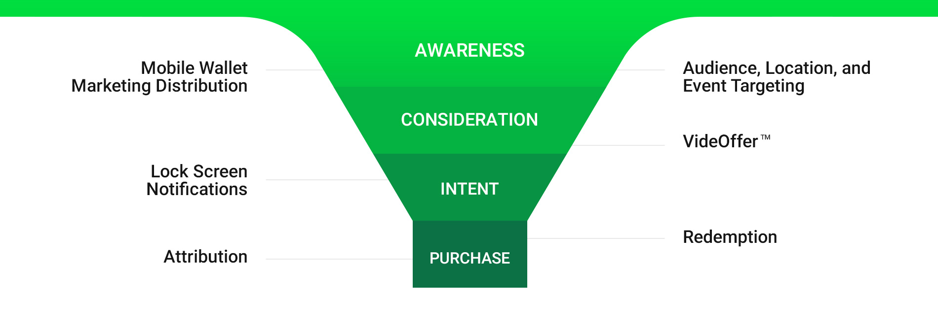 Mobile Wallet Marketing Funnel