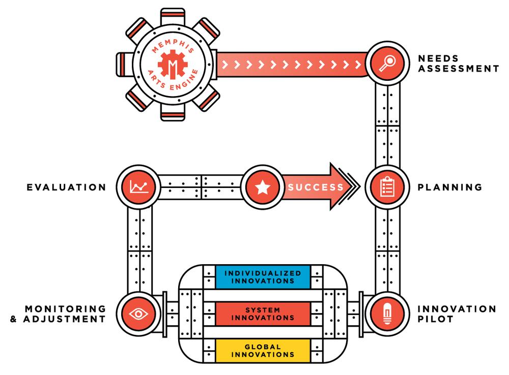 Process Model Graphic