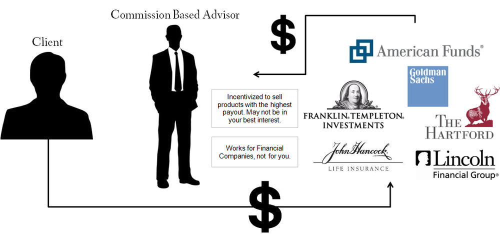 How a commission based advisors are paid