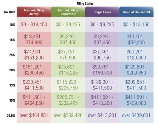 managing_tax_brackets_high_net_worth
