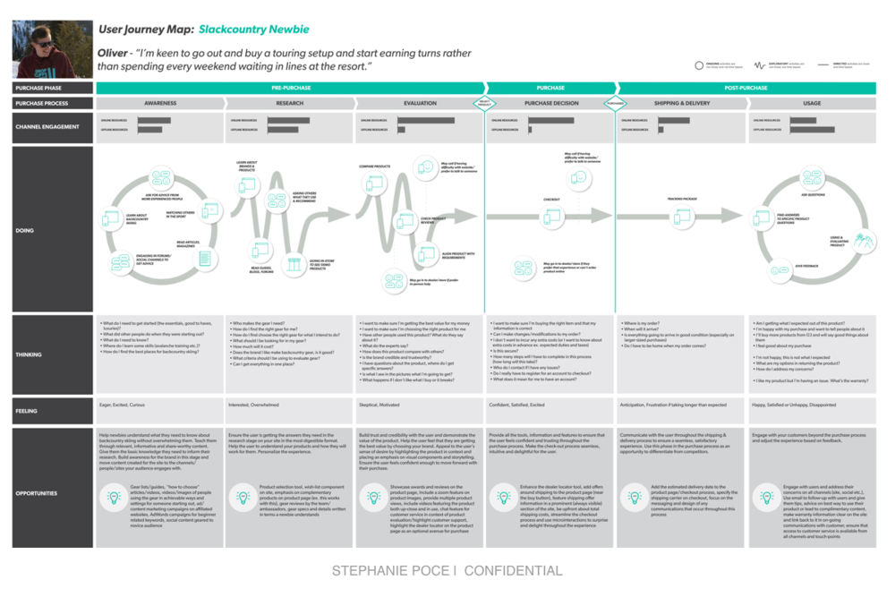 User Journey Map - In support of the redesign of the e-commerce website for a backcountry gear company, I researched and developed a user journey map that explored a 'slackcountry newbie's' point of view through the process of purchasing their first touring setup.Client: Backcountry Ski/Snowboard Gear Producer & Retailer