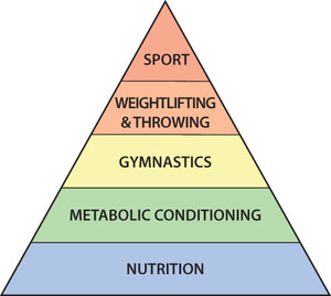Courtesy CrossFit Level 1 Training Guide   Theoretical Hierarchy