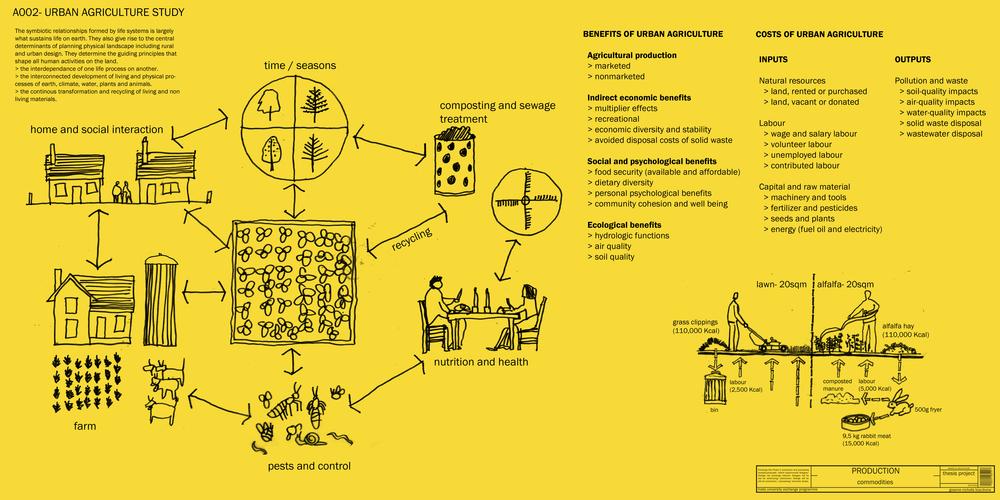 A002- Urban Farming Study1.jpg