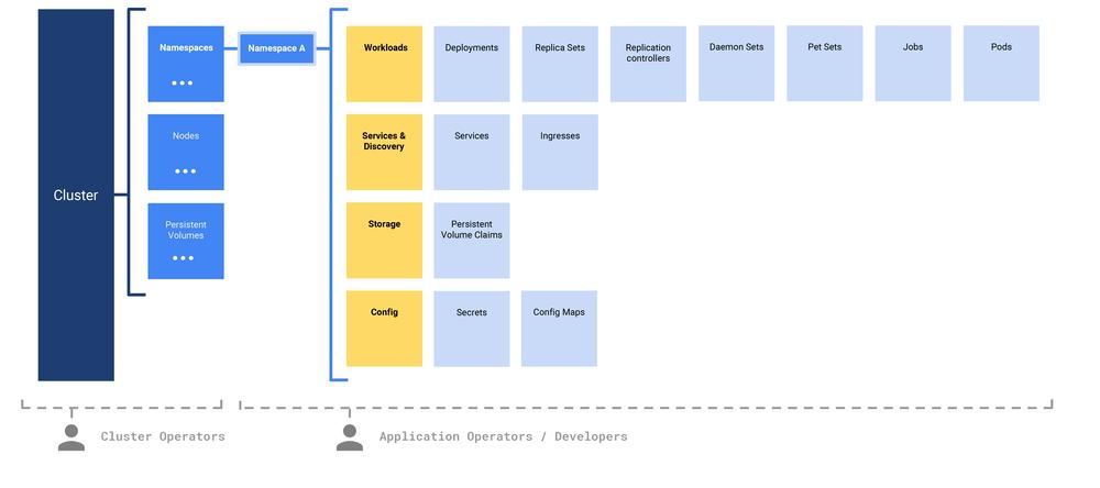 IA diagram exploring navigation hierarchy configurations