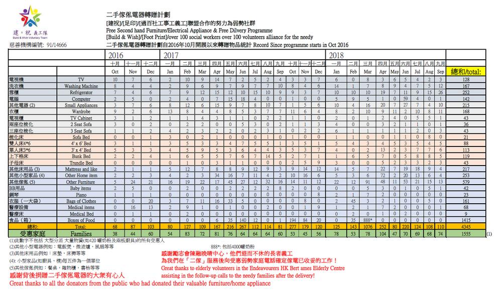 未命名Quantity Table Sept 2018.png