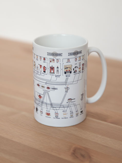 Coffee Chart Coffee Mug - Pop Chart Lab.jpg