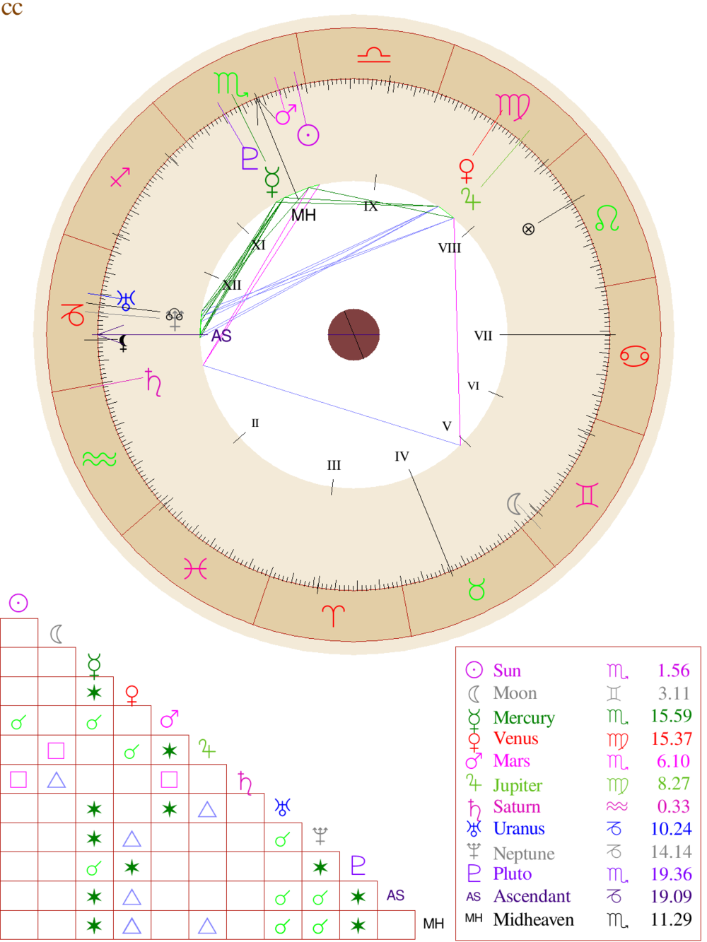 This is my birth chart. If you know how to read it and want some drawings, email me and I will do a trade~