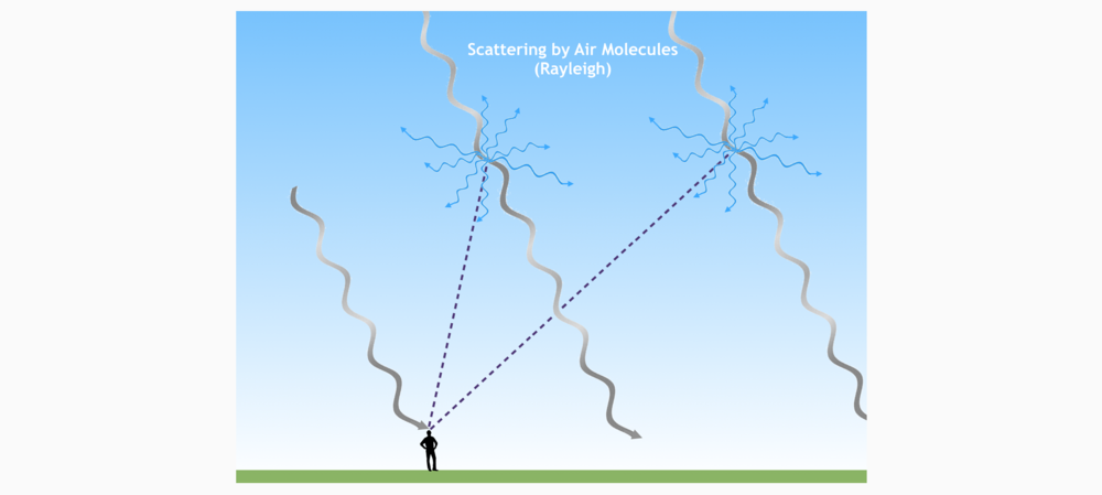 Artist's impression of Rayleigh Scattering when the sun is high in the sky 5