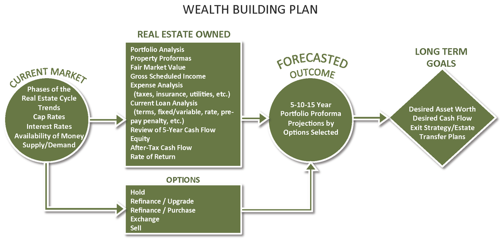 Wealth building plan flowchart
