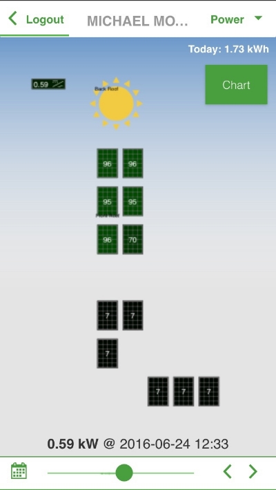 A snapshot of my solar panels for my off-grid electricity system