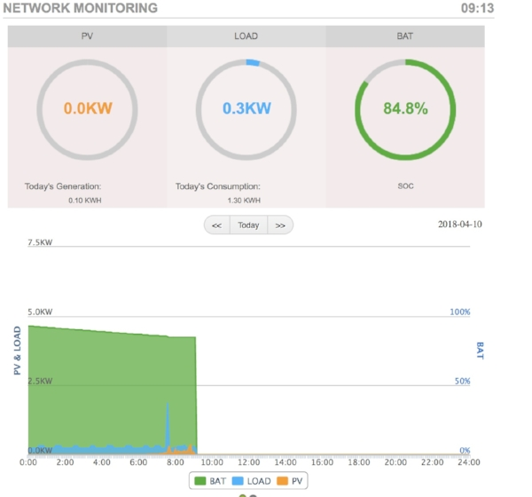 • Screenshot showing energy use at Sydney's Sustainable House, 10 April 2018