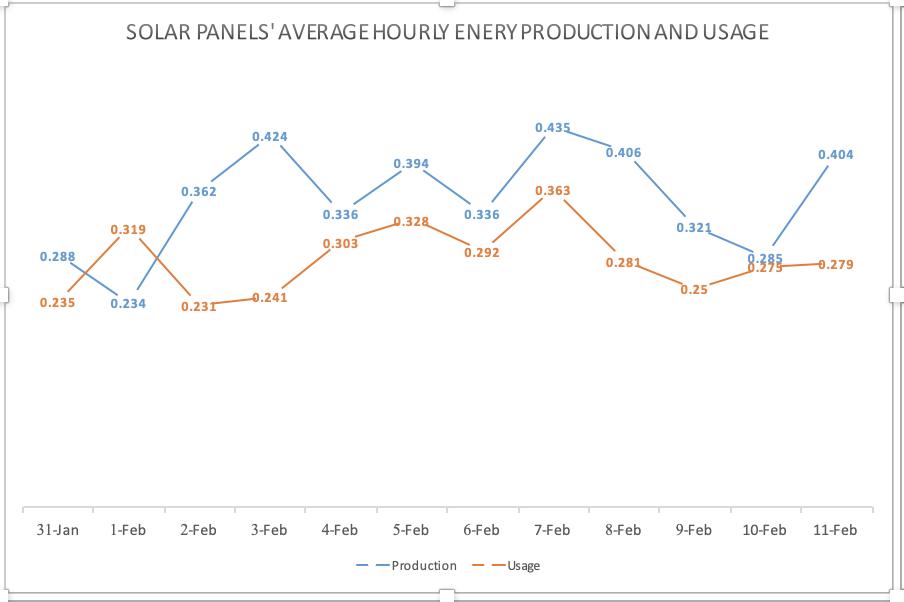 • Solar panels - average hourly energy production and use