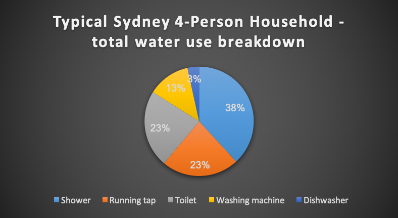 •   How is town water (rainwater sold as mains water) used in a typical household?