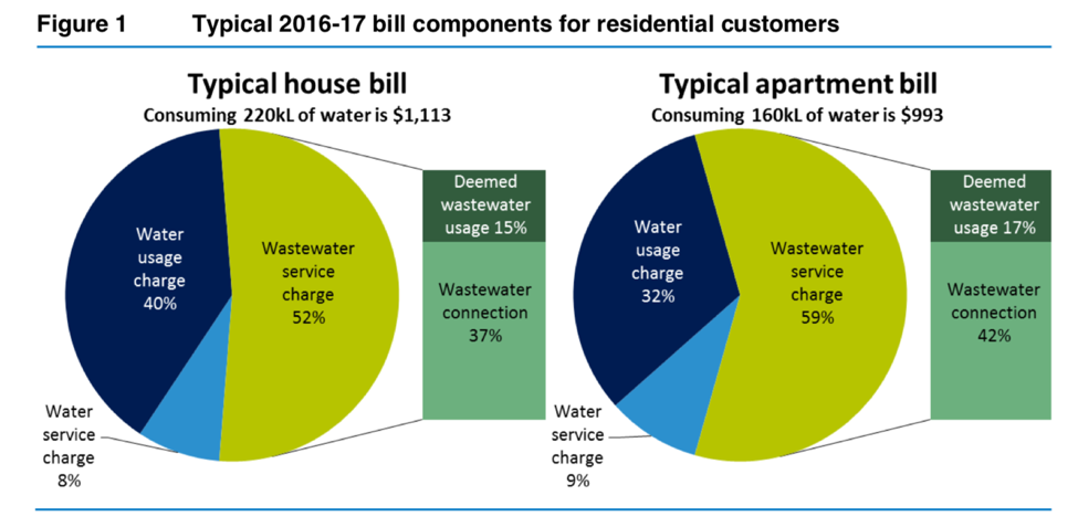 •  Two prices are charged for Sydney's town water - fixed charges, and usage charges; this graph shows the break up.