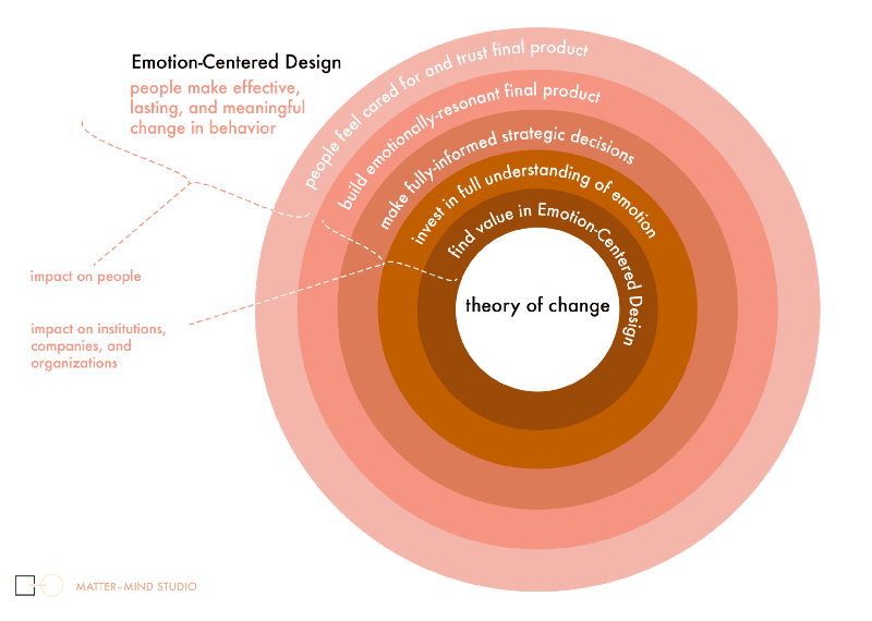 Theory of Change: Emotion-Centered Design