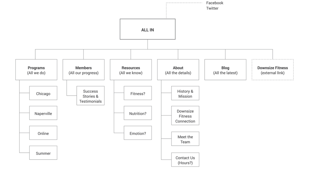 ALL_IN-Sitemap-01.png