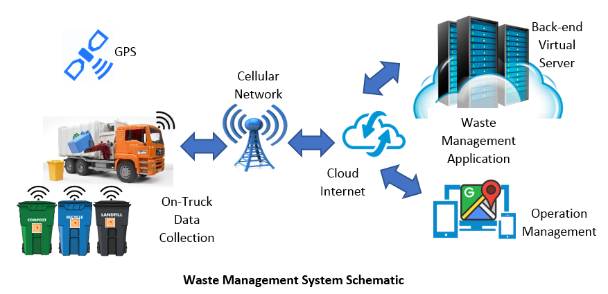 Waste Management System Schematics.png