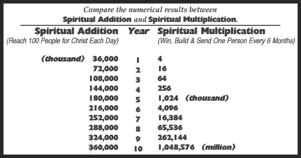 *http://www.biblestudycd.com/spiritualgrowth/Spiritual%20Multiplication.pdf