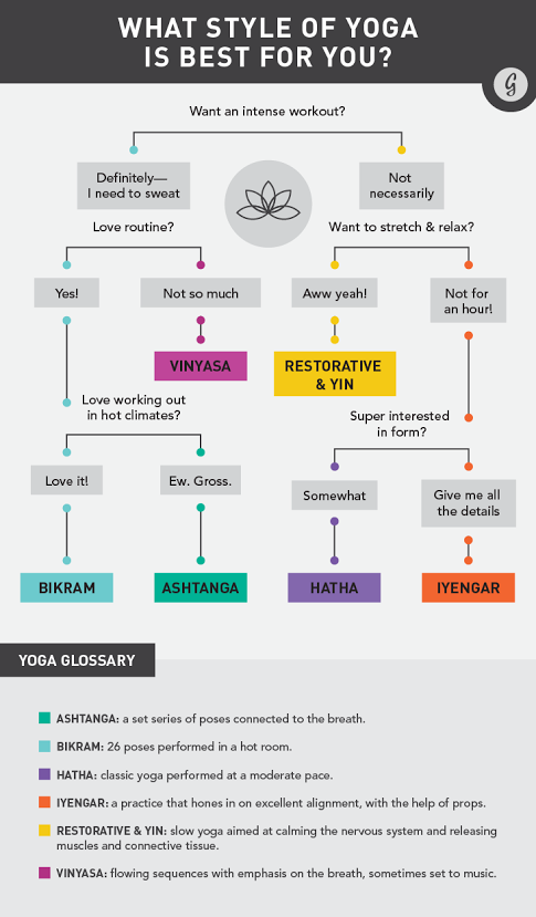 Choosing the right style of Yoga can make a big difference!