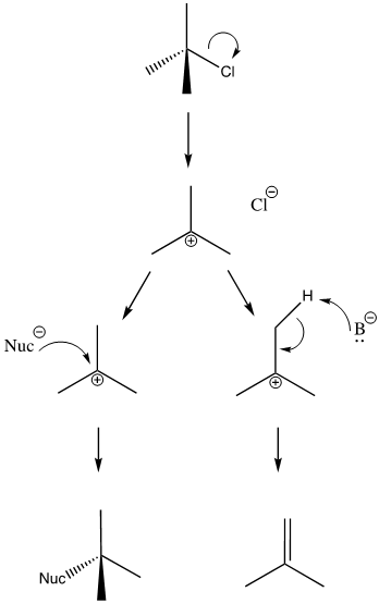 The general mechanism for SN1/E1 reactions