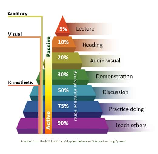 learning-pyramid2.jpg
