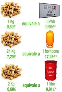 A cuánto equivalen los pellets