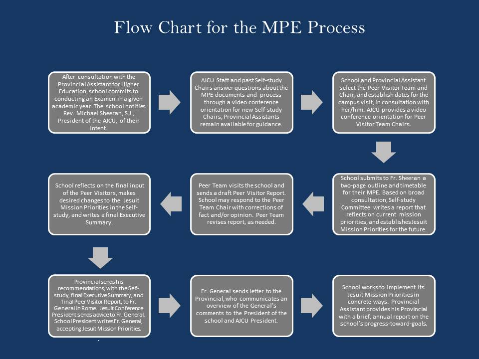 A Printable Version of the Flow Chart is available below, in the   Checklists and Letters   section