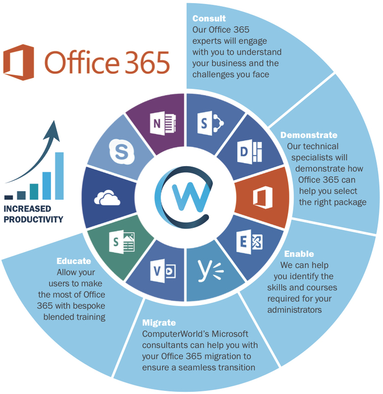 Office 365 is built for your business  – It's the Office you know, plus tools to help you work better together, so you can get more done anytime, anywhere.