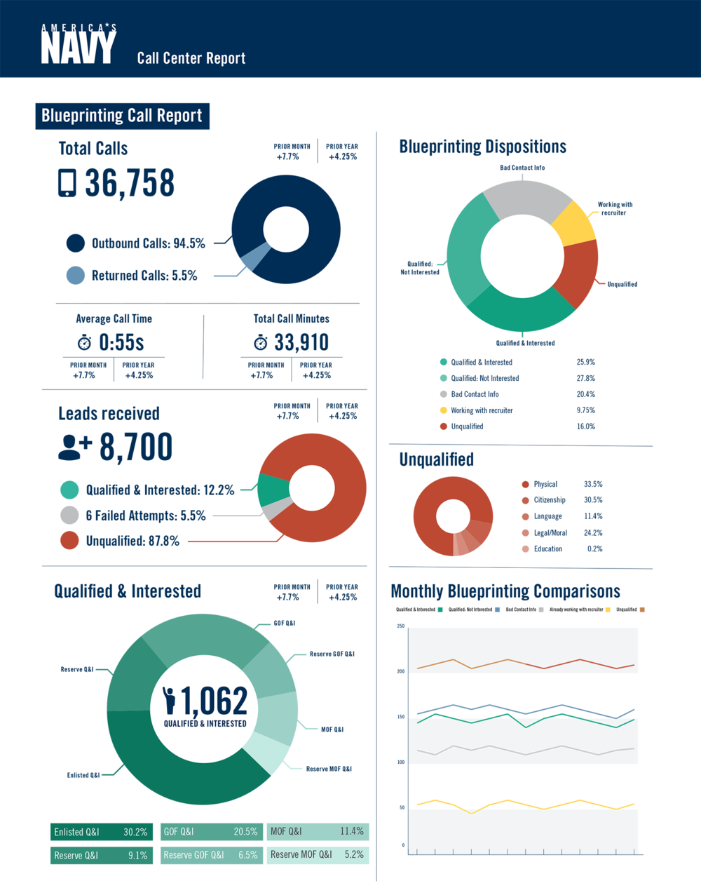 Navy_Report_Design_CallCenter.