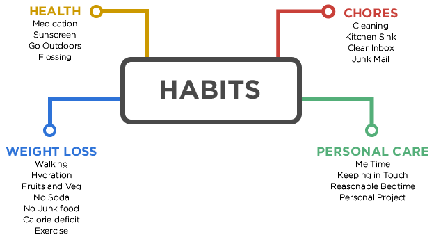free printable habit trackers for health weight loss and lifetime
