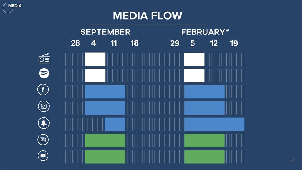 Media Flow chart.jpg