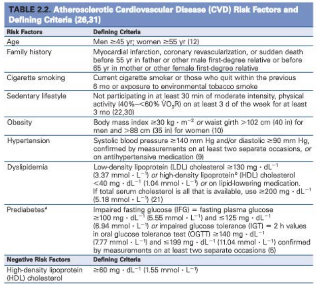 Table 2.2 Atherosclerotic Cardiovascular Disease Risk Factors and Defining Criteria, Guidelines for Exercise Testing,; ACSM's Guidelines for Exercise Testing and Prescription, Ninth Edition.
