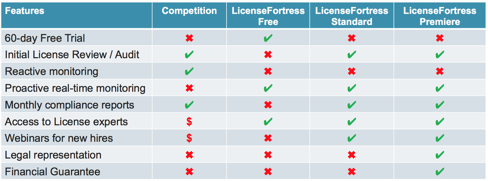 License+Management+Competitor+Comparisons.png