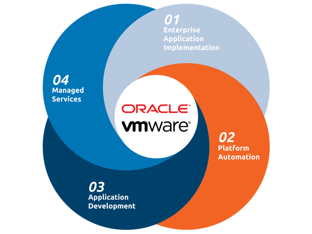 Oracle VMware Expertise