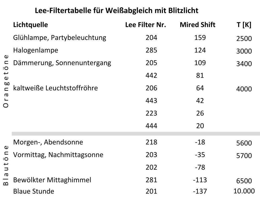 Lee Filter Tabelle