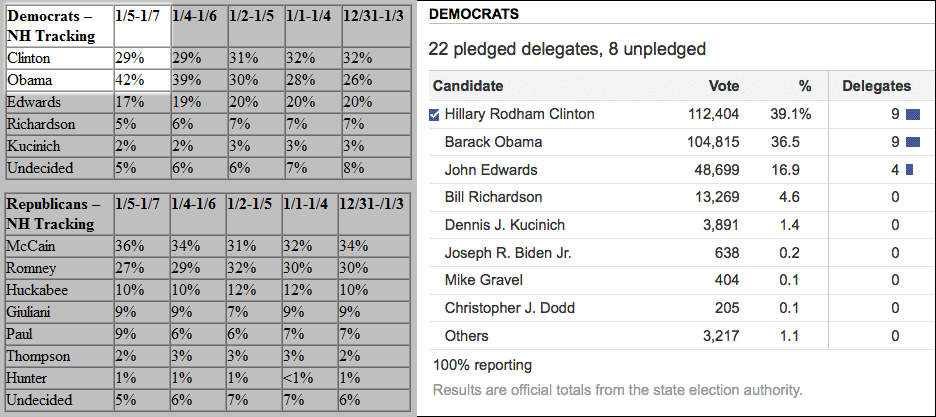 Zogby_NHPolls_010808.png
