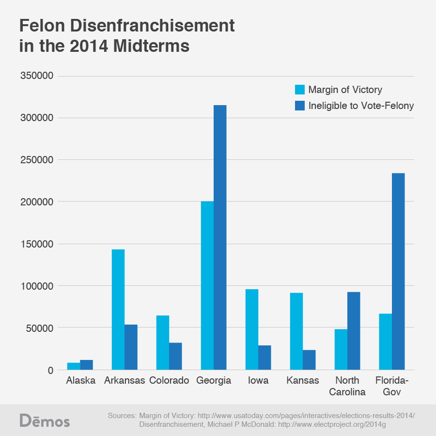 felon disenfranchisement Laws that stripped felons of the vote were designed to target african-americans.