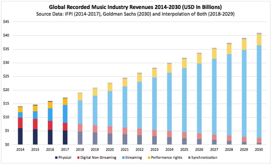 Source: IFPI, Goldman Sachs