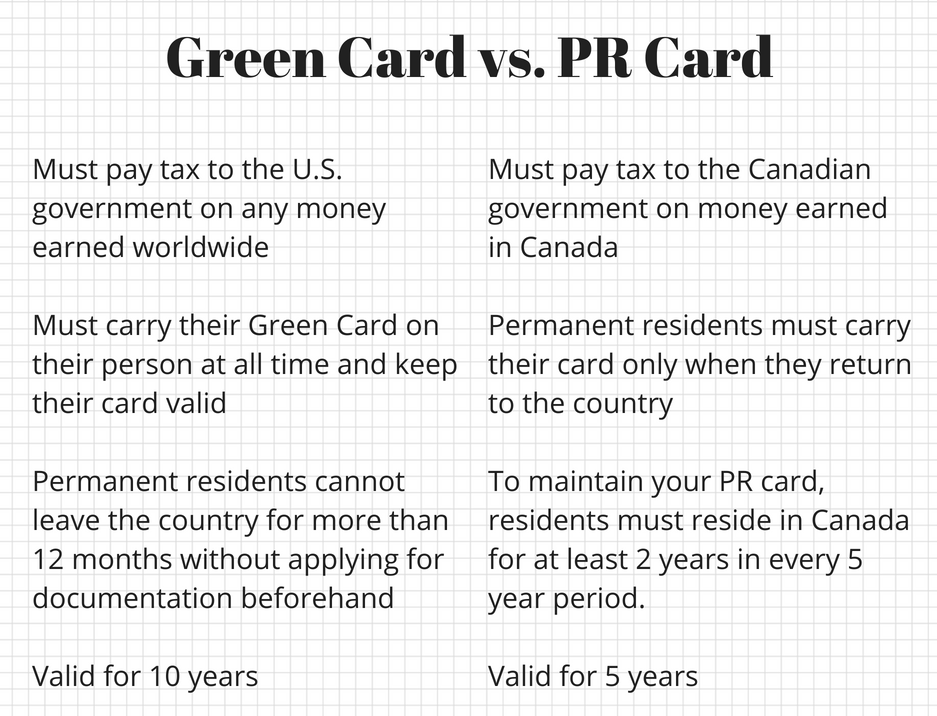 Green Card vs. PR Card.png