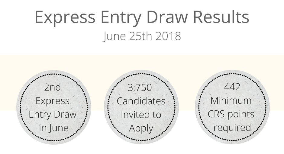 Express Entry Draw Results - June 25.png
